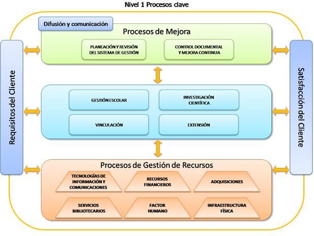 Plataforma iso for Mapeo de procesos ejemplo